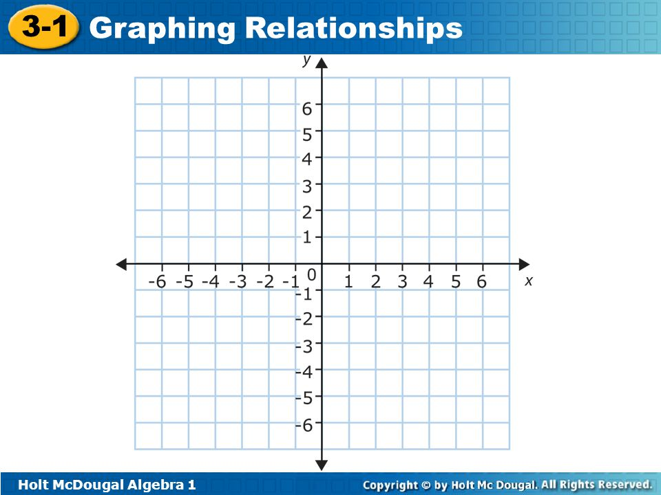 Holt McDougal Algebra 1 3-1 Graphing Relationships Try On Your Own!!.