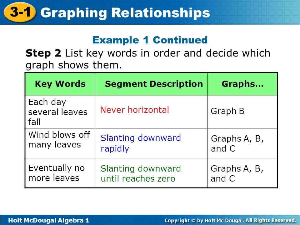 Holt McDougal Algebra 1 3-1 Graphing Relationships Step 2 List key words in order and decide which graph shows them. Key Words Segment DescriptionGrap