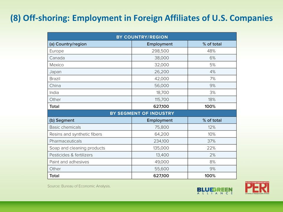 (8) Off-shoring: Employment in Foreign Affiliates of U.S. Companies