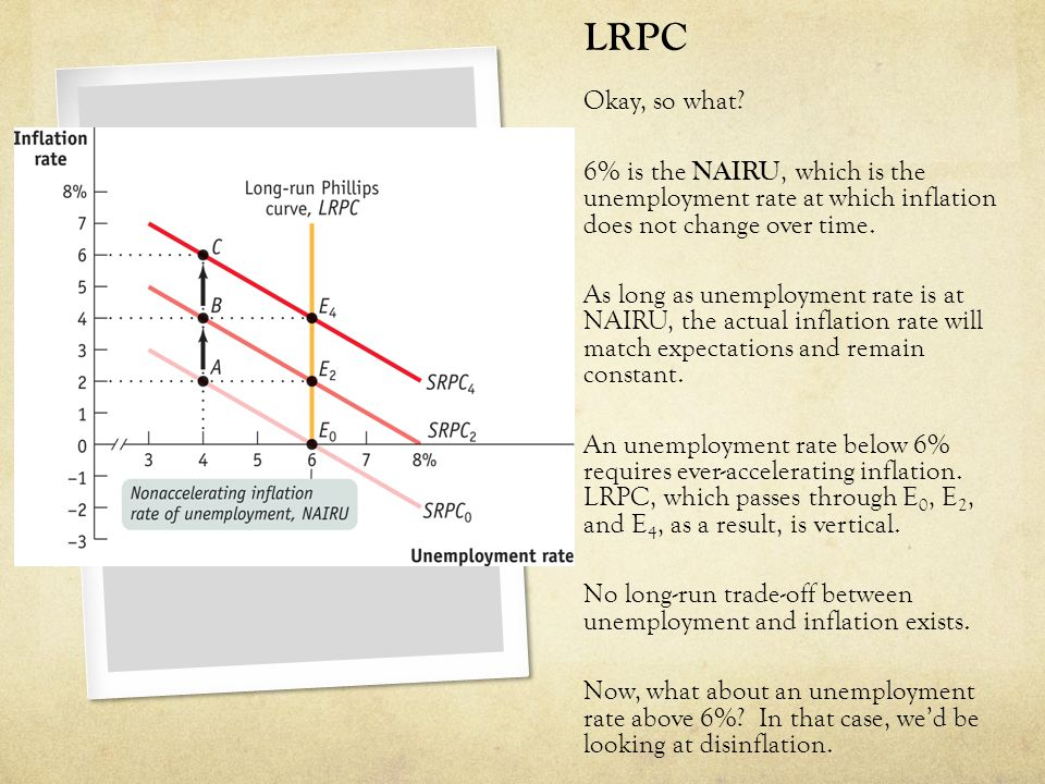 LRPC Okay, so what? 6% is the NAIRU, which is the unemployment rate at which inflation does not change over time. As long as unemployment rate is at N