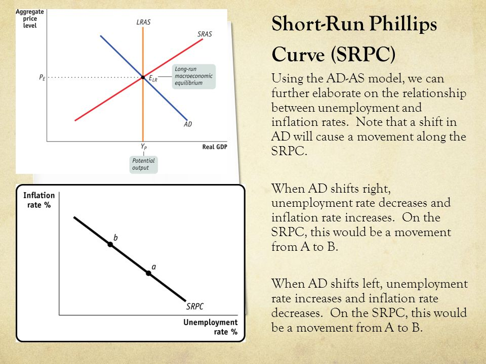 Short-Run Phillips Curve (SRPC) Using the AD-AS model, we can further elaborate on the relationship between unemployment and inflation rates. Note tha