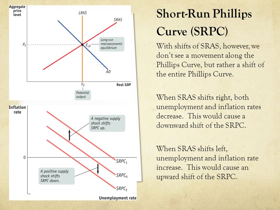 Short-Run Phillips Curve (SRPC) With shifts of SRAS, however, we don't see a movement along the Phillips Curve, but rather a shift of the entire Phill