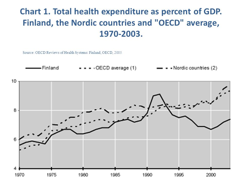 Chart 1. Total health expenditure as percent of GDP. Finland, the Nordic countries and