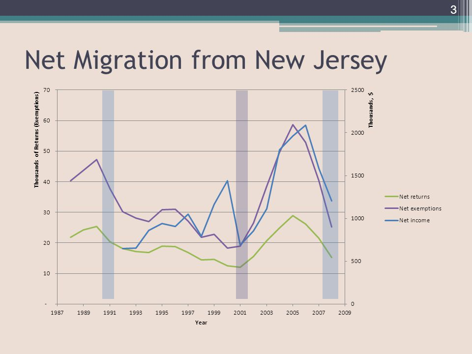 Net Migration from New Jersey 3