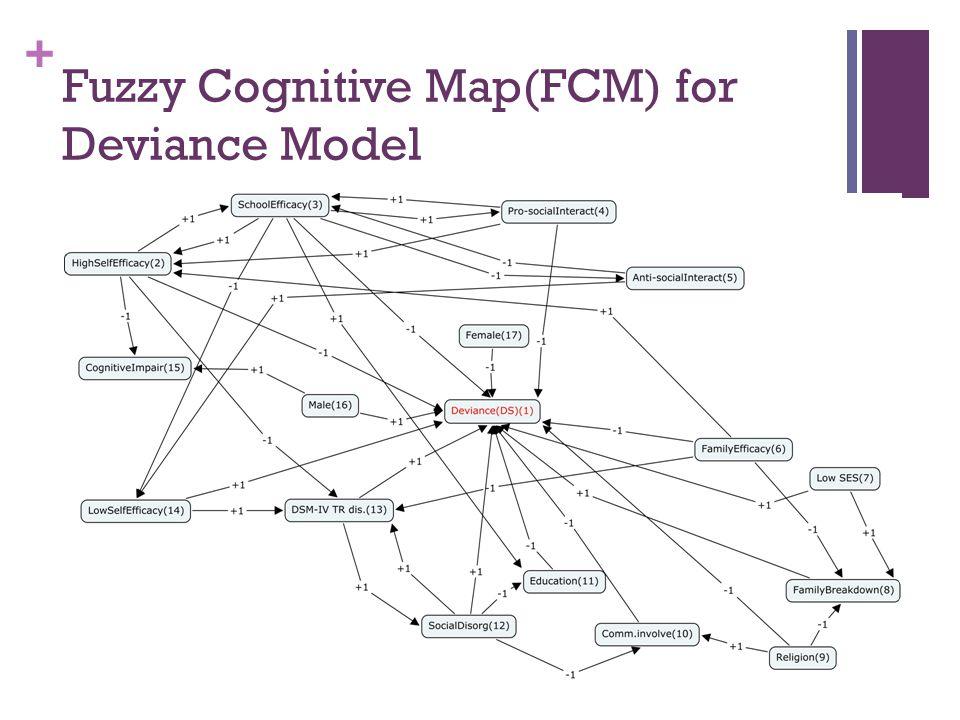 + Fuzzy Cognitive Map(FCM) for Deviance Model