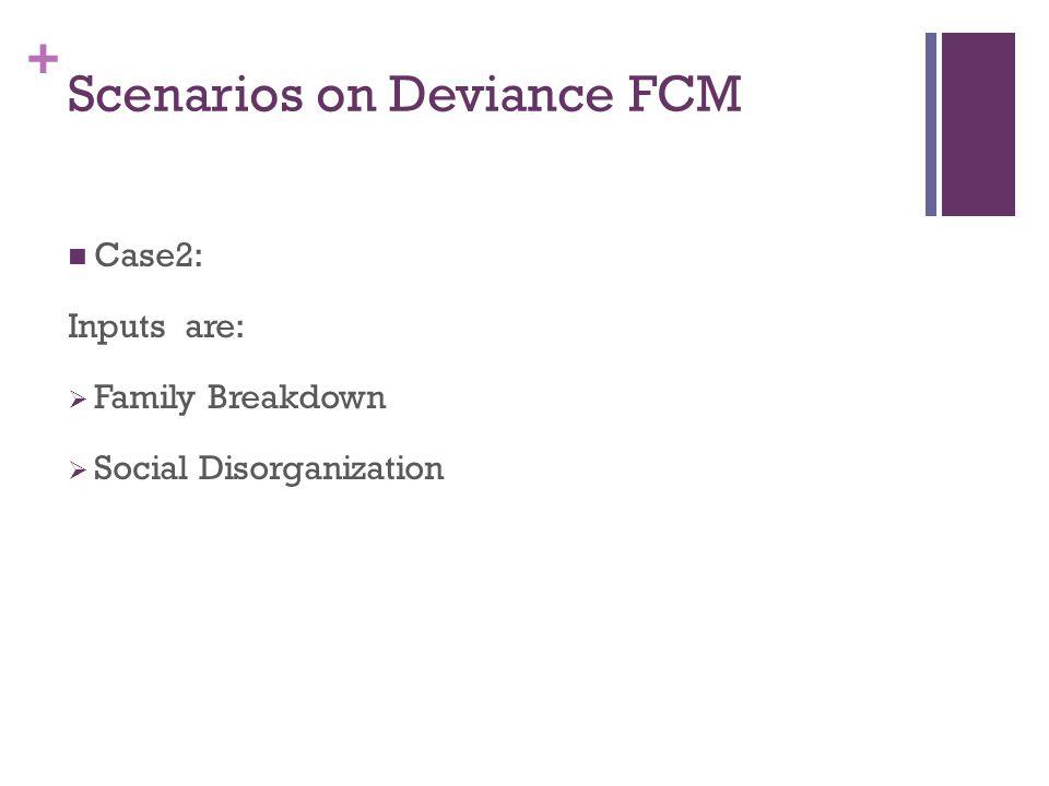 + Scenarios on Deviance FCM Case2: Inputs are:  Family Breakdown  Social Disorganization