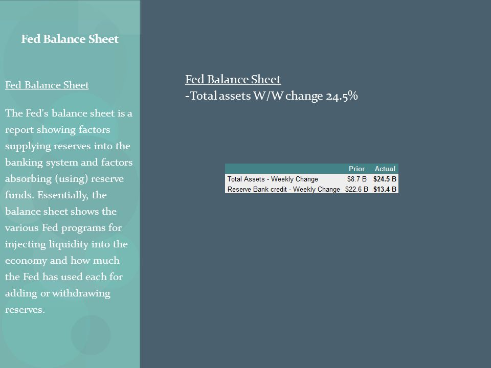 Fed Balance Sheet The Fed s balance sheet is a report showing factors supplying reserves into the banking system and factors absorbing (using) reserve funds.