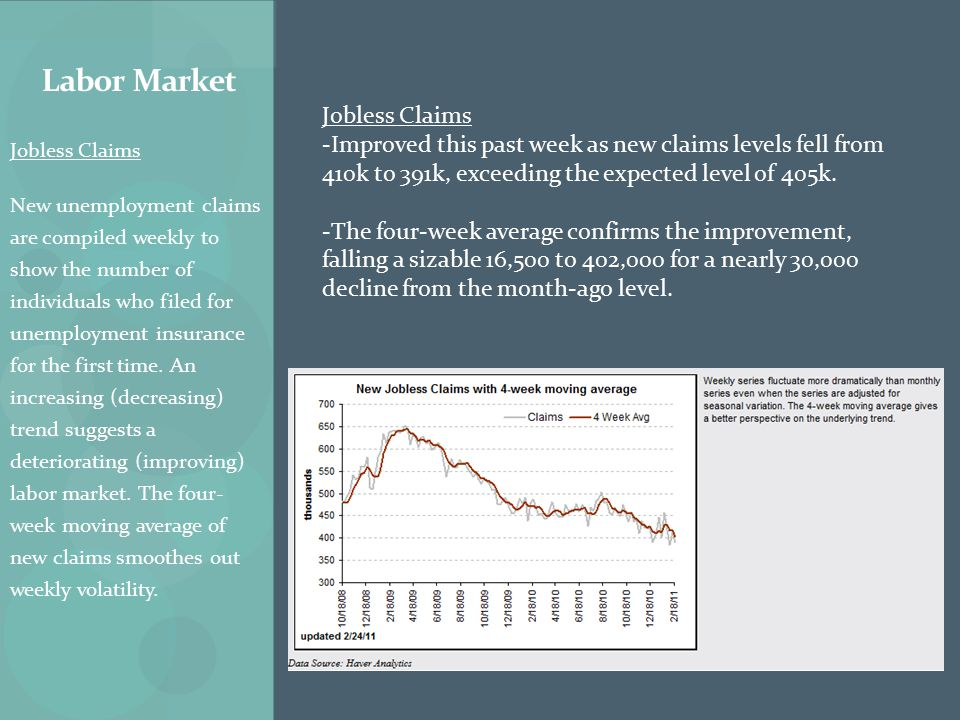 Jobless Claims New unemployment claims are compiled weekly to show the number of individuals who filed for unemployment insurance for the first time.
