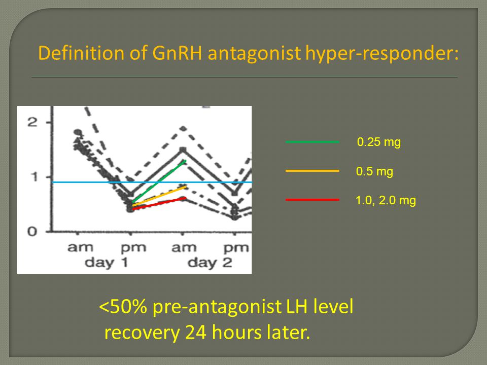 Definition of GnRH antagonist hyper-responder: <50% pre-antagonist LH level recovery 24 hours later. 0.25 mg 0.5 mg 1.0, 2.0 mg