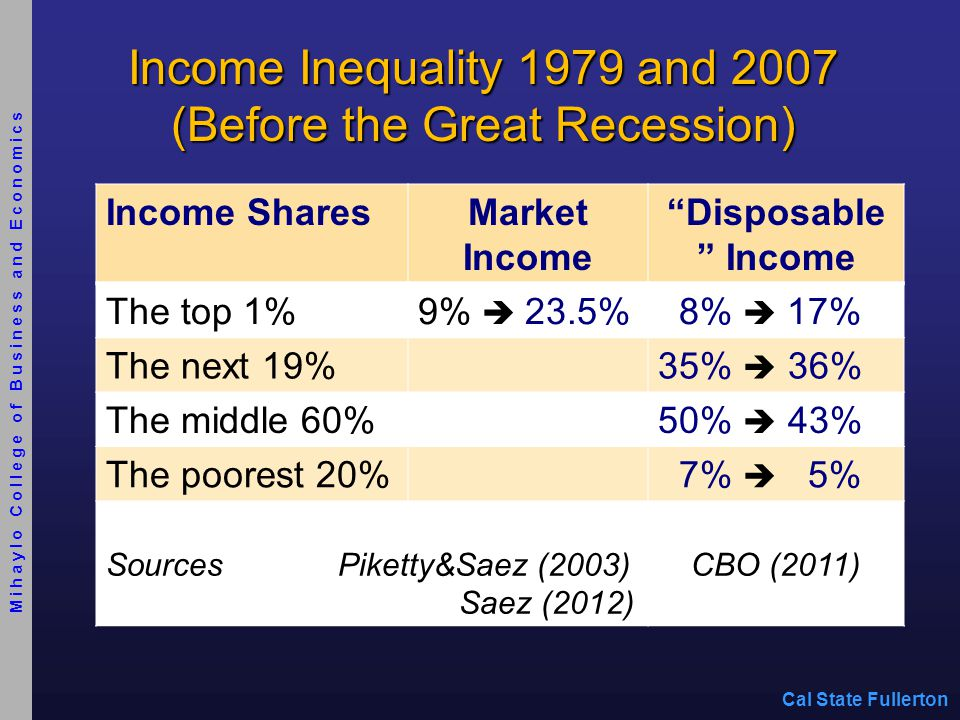 We know much less about changes in income inequality since 2007 Share of Market Income of Top 1% in 2010: 19.8% Income Changes2007-20092009-2010 Top 1%-36.3%+ 11.6% (93% of gains) The other 99%-11.6%+ 0.2% Source: Piketty & Saez (2012) Cal State Fullerton Mihaylo College of Business and Economics