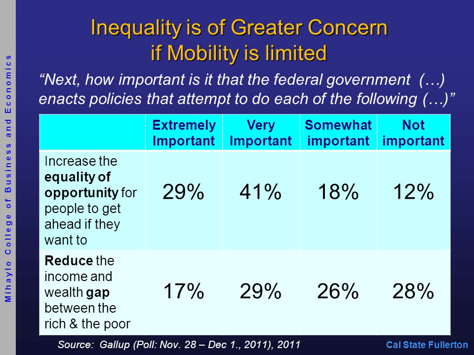 Inequality is of Greater Concern if Mobility is limited Source: Gallup (Poll: Nov.