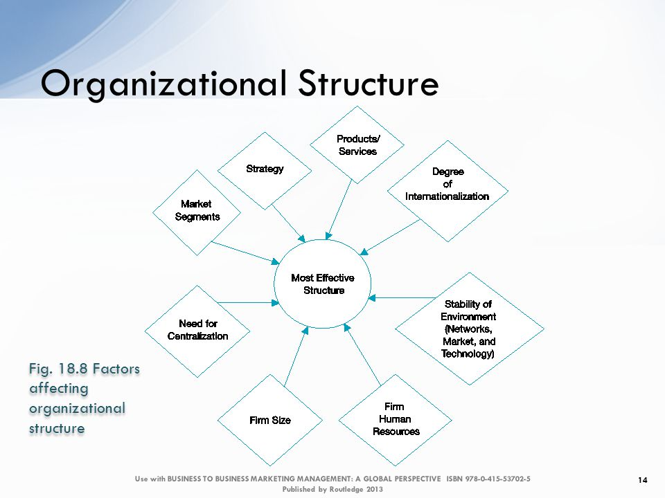 Organizational Structure 14 Fig.