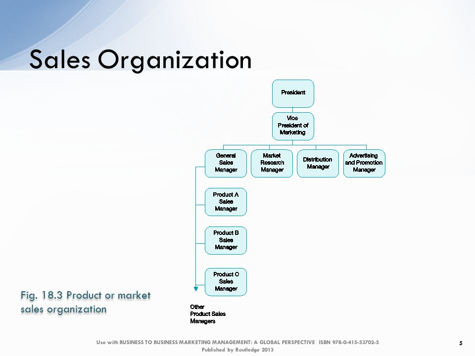 Sales Organization 5 Fig.
