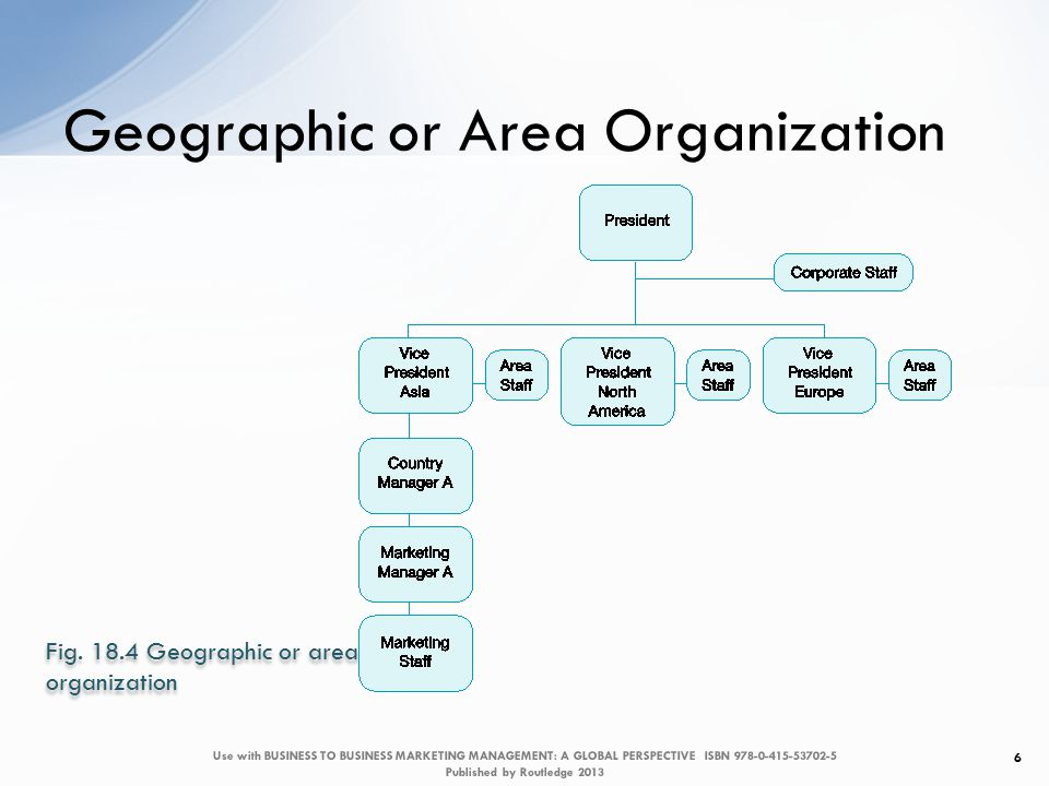 Is the marketing structure capable of implementing the plans.