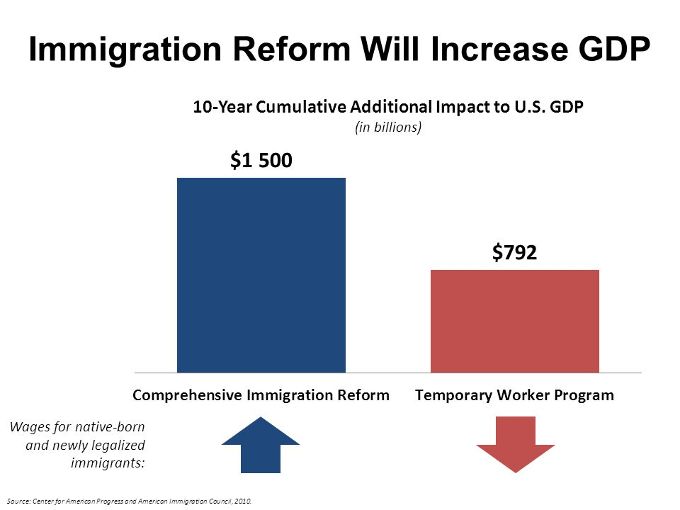Cost of Mass Deportation is Crippling Source: Center for American Progress and American Immigration Council, 2010 and Center for American Progress, March 2010.