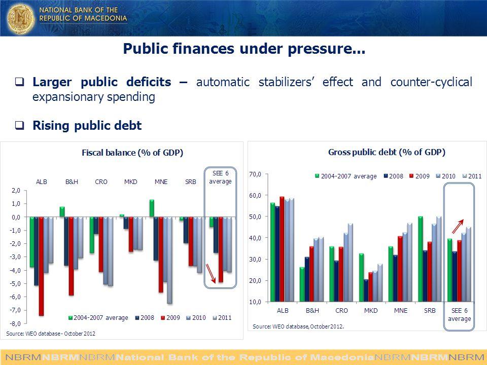 Public finances under pressure...