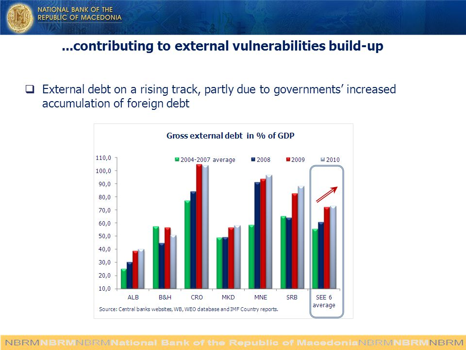 ...contributing to external vulnerabilities build-up  External debt on a rising track, partly due to governments' increased accumulation of foreign debt