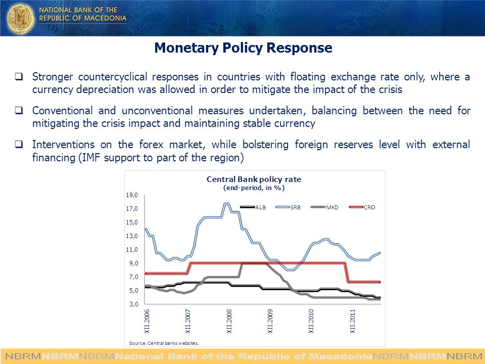 Monetary Policy Response  Stronger countercyclical responses in countries with floating exchange rate only, where a currency depreciation was allowed in order to mitigate the impact of the crisis  Conventional and unconventional measures undertaken, balancing between the need for mitigating the crisis impact and maintaining stable currency  Interventions on the forex market, while bolstering foreign reserves level with external financing (IMF support to part of the region)