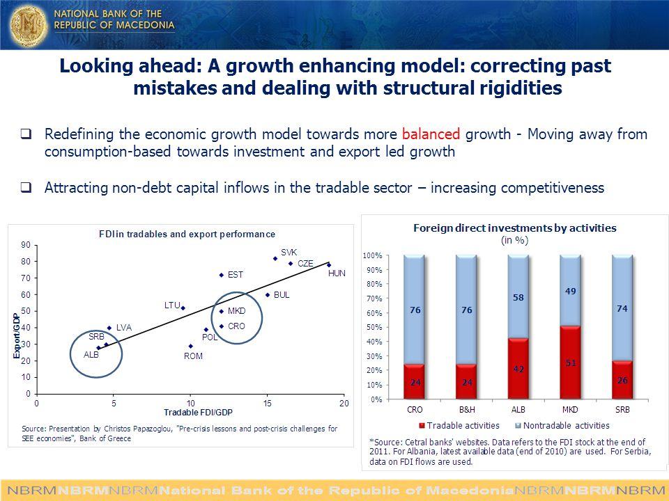 Looking ahead: A growth enhancing model: correcting past mistakes and dealing with structural rigidities  Redefining the economic growth model towards more balanced growth - Moving away from consumption-based towards investment and export led growth  Attracting non-debt capital inflows in the tradable sector – increasing competitiveness