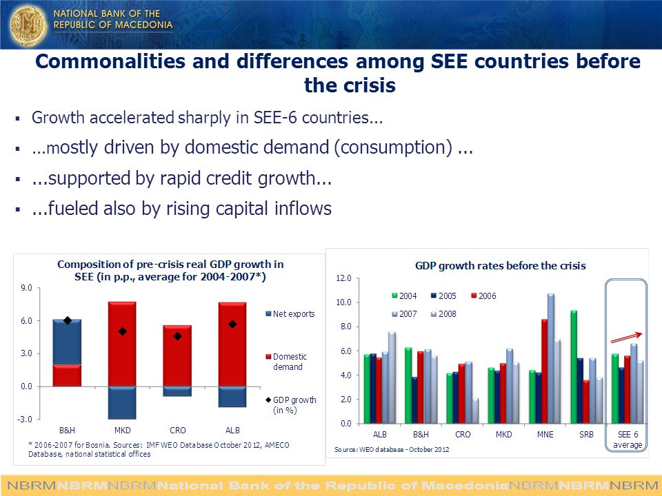 Commonalities and differences among SEE countries before the crisis  Growth accelerated sharply in SEE-6 countries...