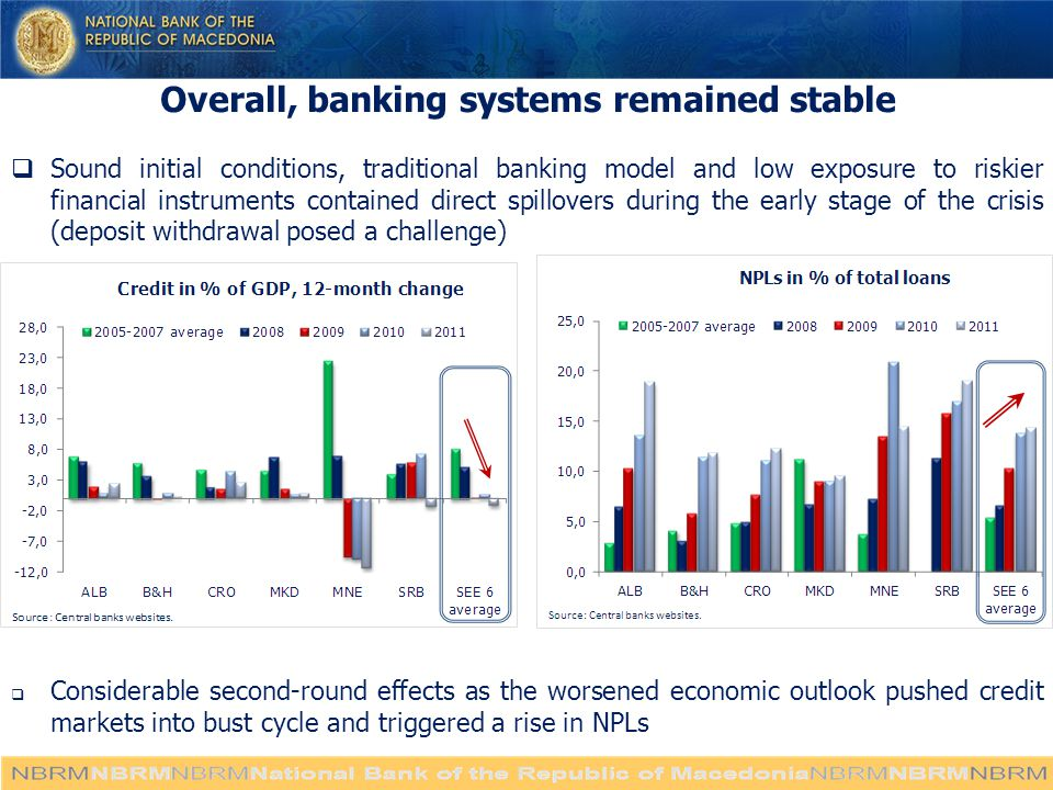 Overall, banking systems remained stable  Sound initial conditions, traditional banking model and low exposure to riskier financial instruments contained direct spillovers during the early stage of the crisis (deposit withdrawal posed a challenge)  Considerable second-round effects as the worsened economic outlook pushed credit markets into bust cycle and triggered a rise in NPLs