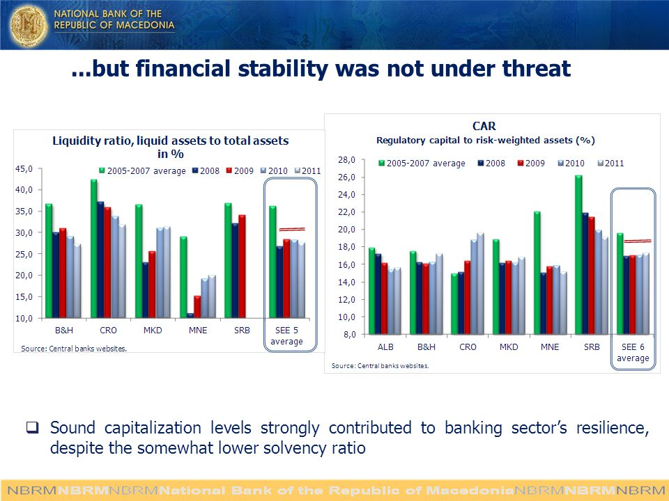 ...but financial stability was not under threat  Sound capitalization levels strongly contributed to banking sector's resilience, despite the somewhat lower solvency ratio