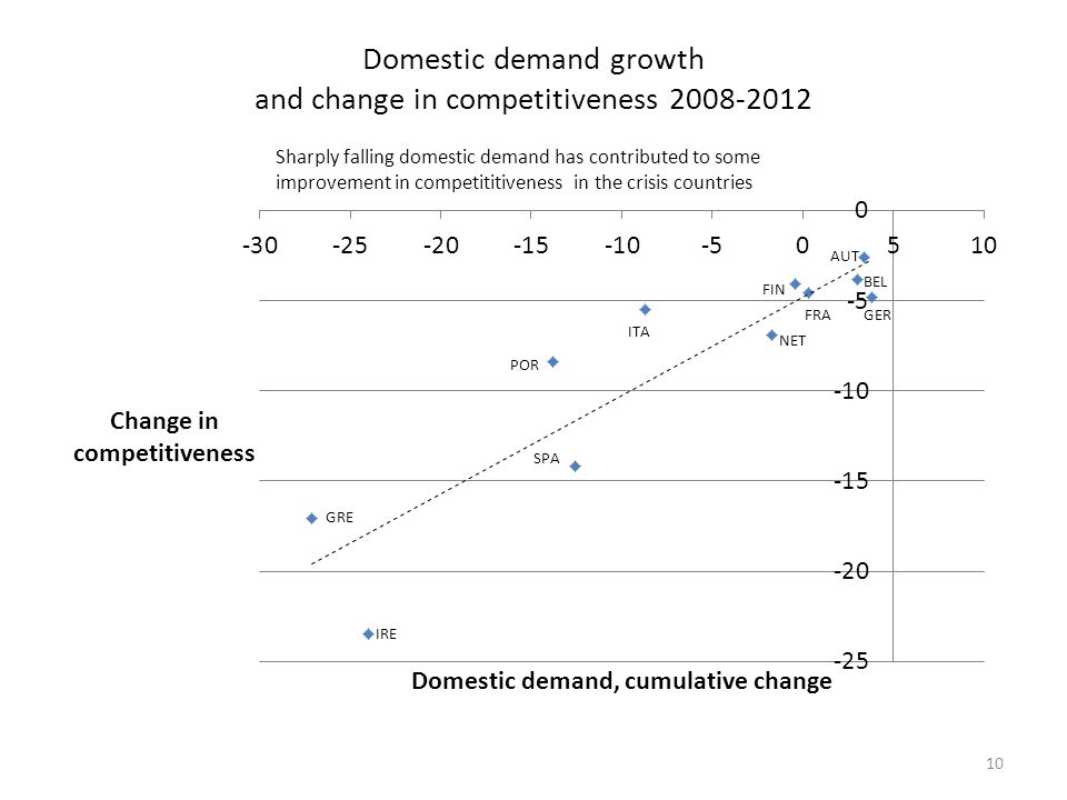Domestic demand growth and change in competitiveness 2008-2012 Sharply falling domestic demand has contributed to some improvement in competititiveness in the crisis countries 10