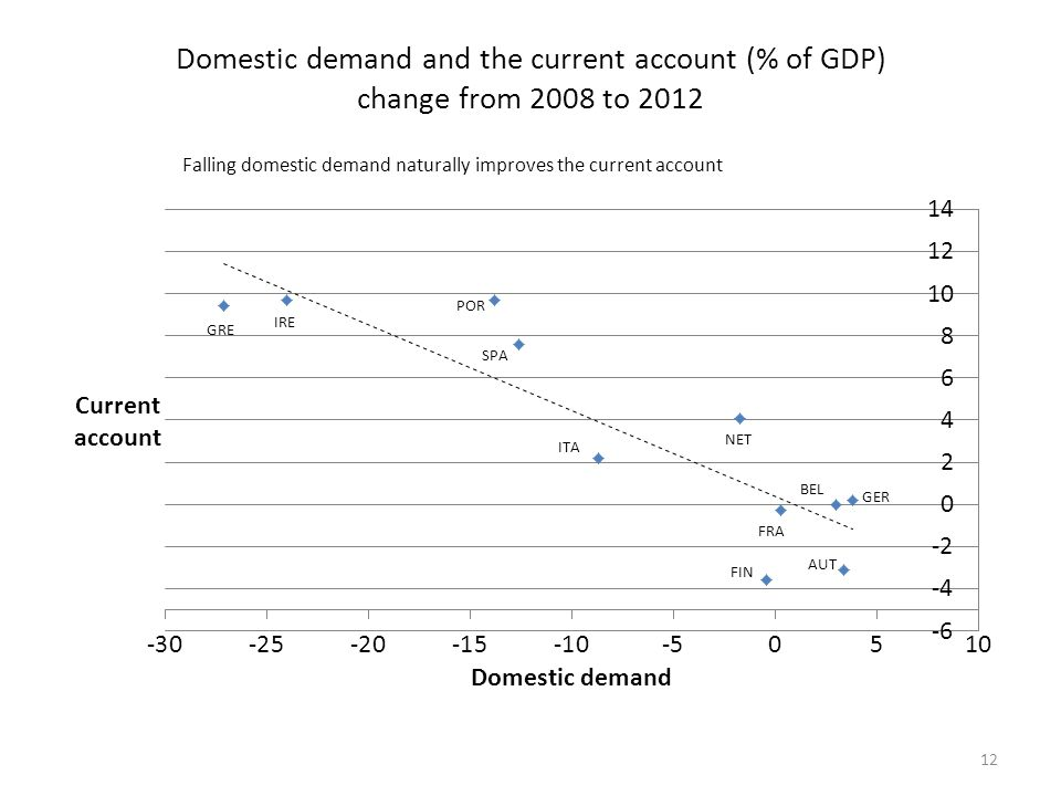 Domestic demand and the current account (% of GDP) change from 2008 to 2012 Falling domestic demand naturally improves the current account 12