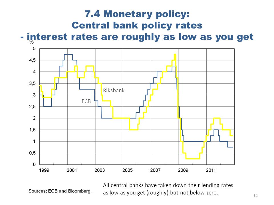 7.4 Monetary policy: Central bank policy rates - interest rates are roughly as low as you get ECB Riksbank 14 All central banks have taken down their lending rates as low as you get (roughly) but not below zero.