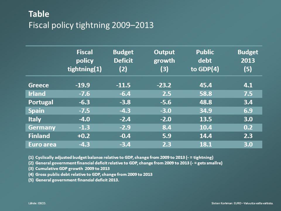 Table Fiscal policy tightning 2009–2013 Sixten Korkman: EURO – Valuutta vailla valtiota.Lähde: OECD.