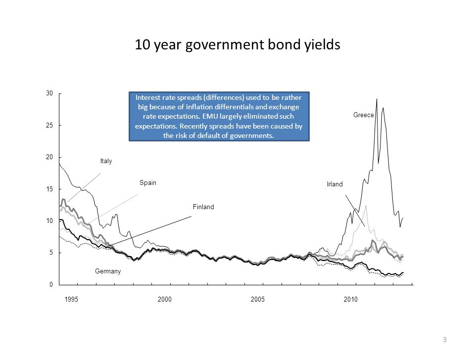 10 year government bond yields 3 Finland Greece Germany Irland 1995200020052010 Italy Spain Interest rate spreads (differences) used to be rather big because of inflation differentials and exchange rate expectations.