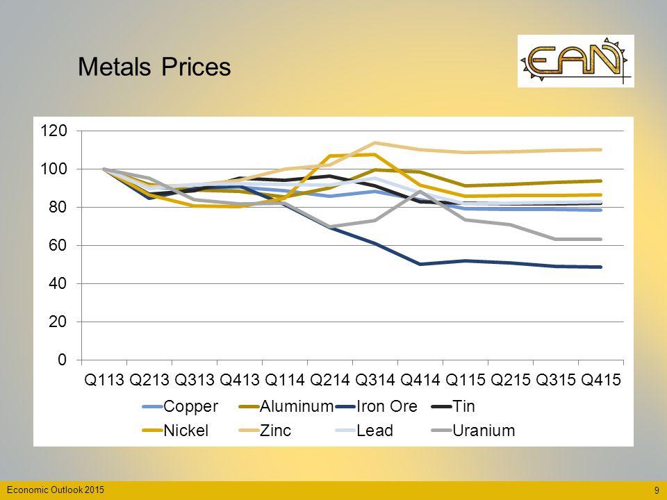 9 Economic Outlook 2015 Metals Prices