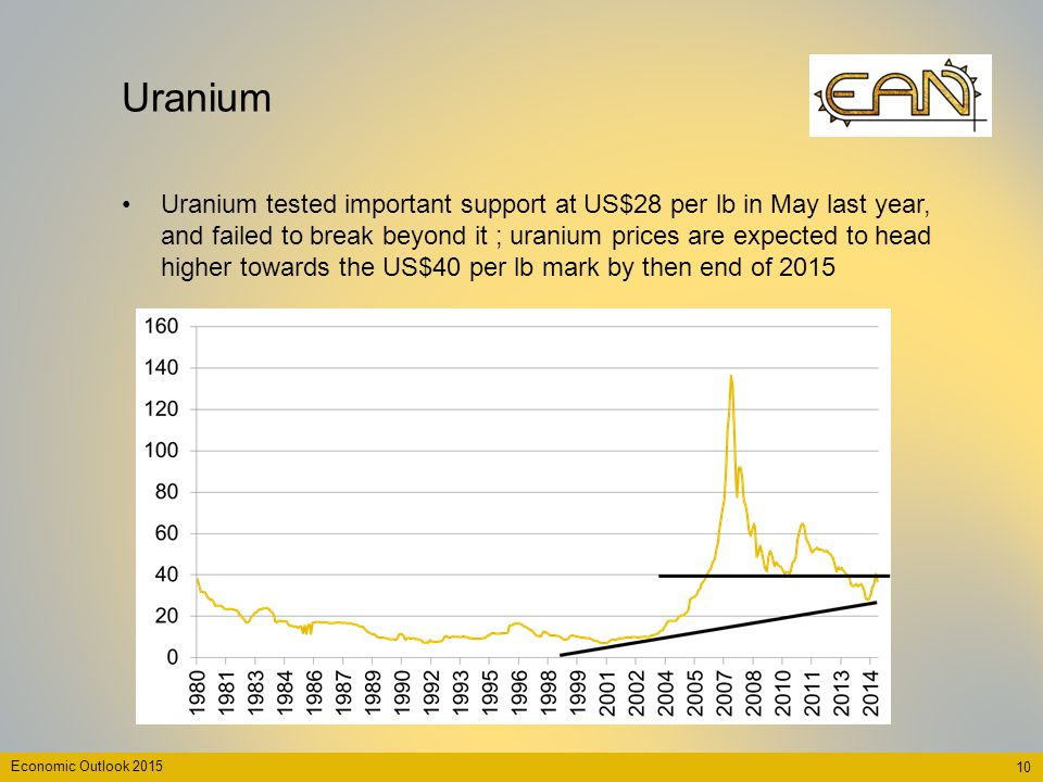 Uranium Uranium tested important support at US$28 per lb in May last year, and failed to break beyond it ; uranium prices are expected to head higher