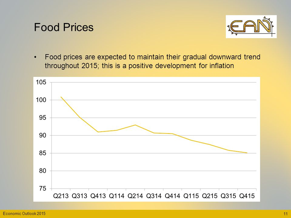 Food Prices Food prices are expected to maintain their gradual downward trend throughout 2015; this is a positive development for inflation 11 Economi