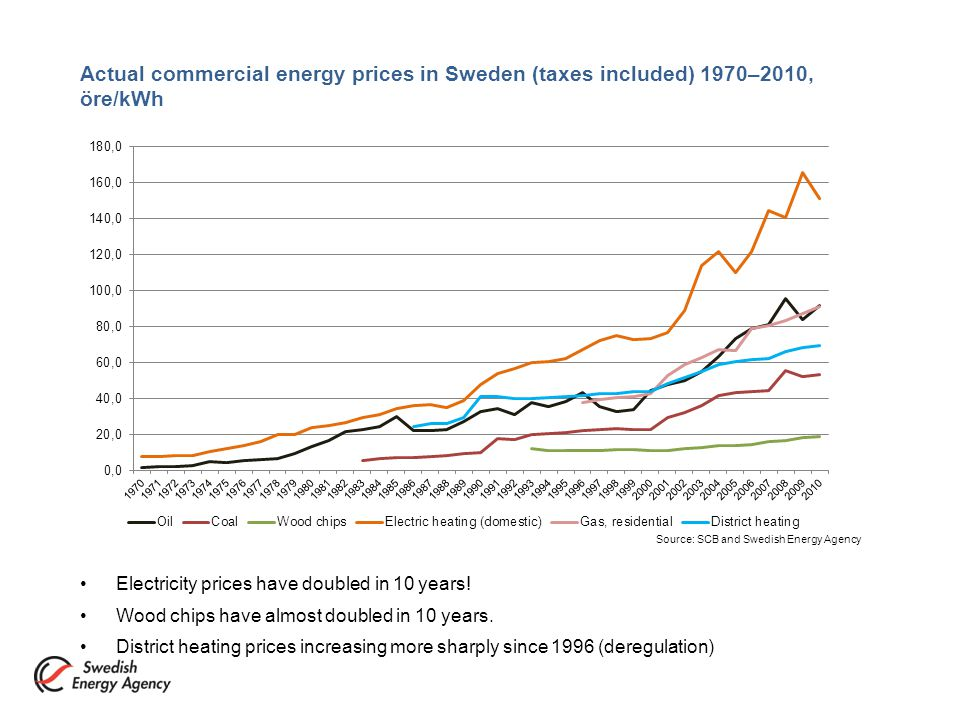 Actual commercial energy prices in Sweden (taxes included) 1970–2010, öre/kWh Electricity prices have doubled in 10 years.