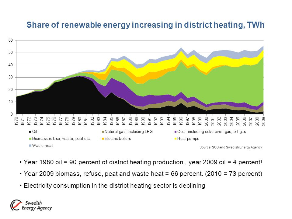 Share of renewable energy increasing in district heating, TWh Year 1980 oil = 90 percent of district heating production, year 2009 oil = 4 percent.