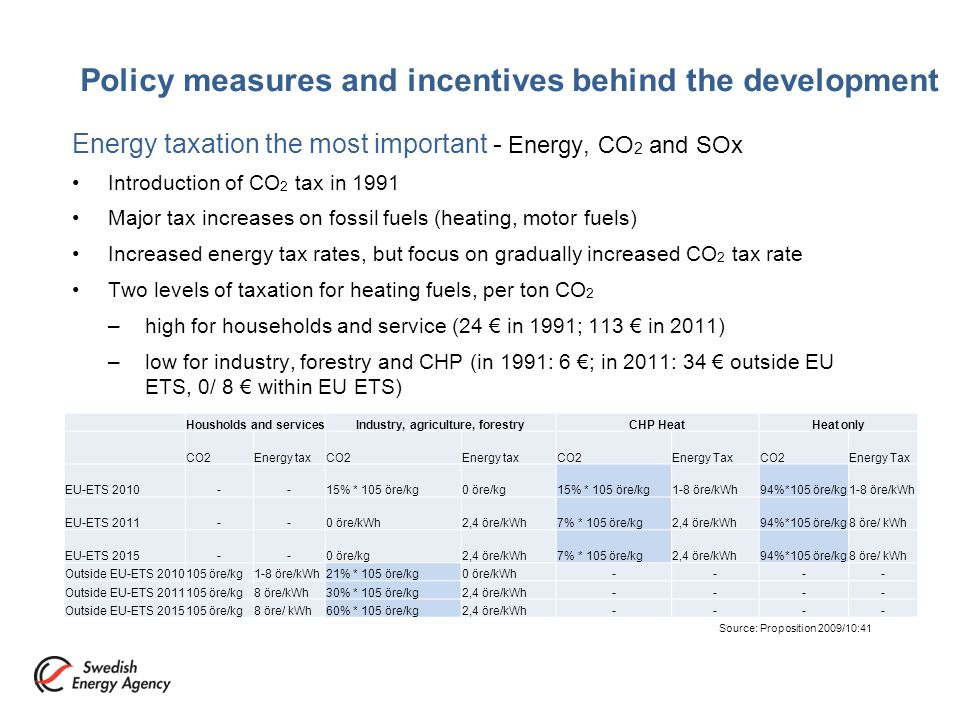 Policy measures and incentives behind the development Energy taxation the most important - Energy, CO 2 and SOx Introduction of CO 2 tax in 1991 Major tax increases on fossil fuels (heating, motor fuels) Increased energy tax rates, but focus on gradually increased CO 2 tax rate Two levels of taxation for heating fuels, per ton CO 2 –high for households and service (24 € in 1991; 113 € in 2011) –low for industry, forestry and CHP (in 1991: 6 €; in 2011: 34 € outside EU ETS, 0/ 8 € within EU ETS) Housholds and servicesIndustry, agriculture, forestryCHP HeatHeat only CO2Energy taxCO2Energy taxCO2Energy TaxCO2Energy Tax EU-ETS 2010--15% * 105 öre/kg0 öre/kg15% * 105 öre/kg1-8 öre/kWh94%*105 öre/kg1-8 öre/kWh EU-ETS 2011--0 öre/kWh2,4 öre/kWh7% * 105 öre/kg2,4 öre/kWh94%*105 öre/kg8 öre/ kWh EU-ETS 2015--0 öre/kg2,4 öre/kWh7% * 105 öre/kg2,4 öre/kWh94%*105 öre/kg8 öre/ kWh Outside EU-ETS 2010105 öre/kg1-8 öre/kWh21% * 105 öre/kg0 öre/kWh---- Outside EU-ETS 2011105 öre/kg8 öre/kWh30% * 105 öre/kg2,4 öre/kWh---- Outside EU-ETS 2015105 öre/kg8 öre/ kWh60% * 105 öre/kg2,4 öre/kWh---- Source: Proposition 2009/10:41