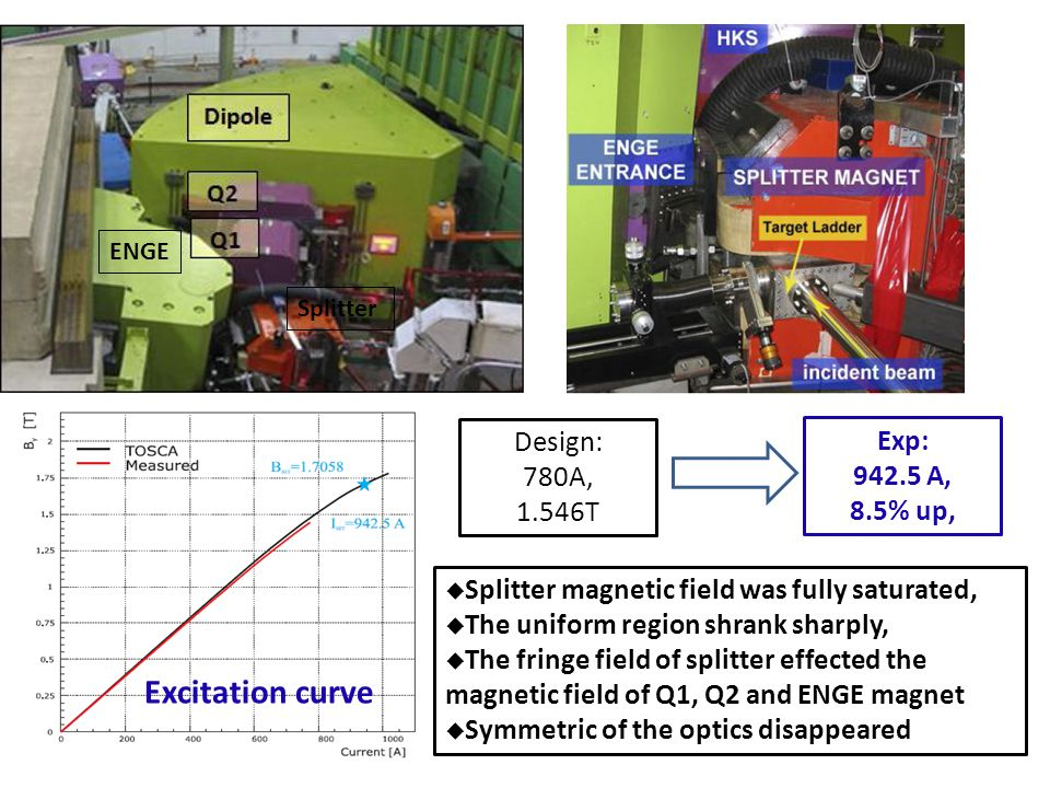 Design: 780A, 1.546T Exp: 942.5 A, 8.5% up, Excitation curve  Splitter magnetic field was fully saturated,  The uniform region shrank sharply,  The fringe field of splitter effected the magnetic field of Q1, Q2 and ENGE magnet  Symmetric of the optics disappeared ENGE Splitter