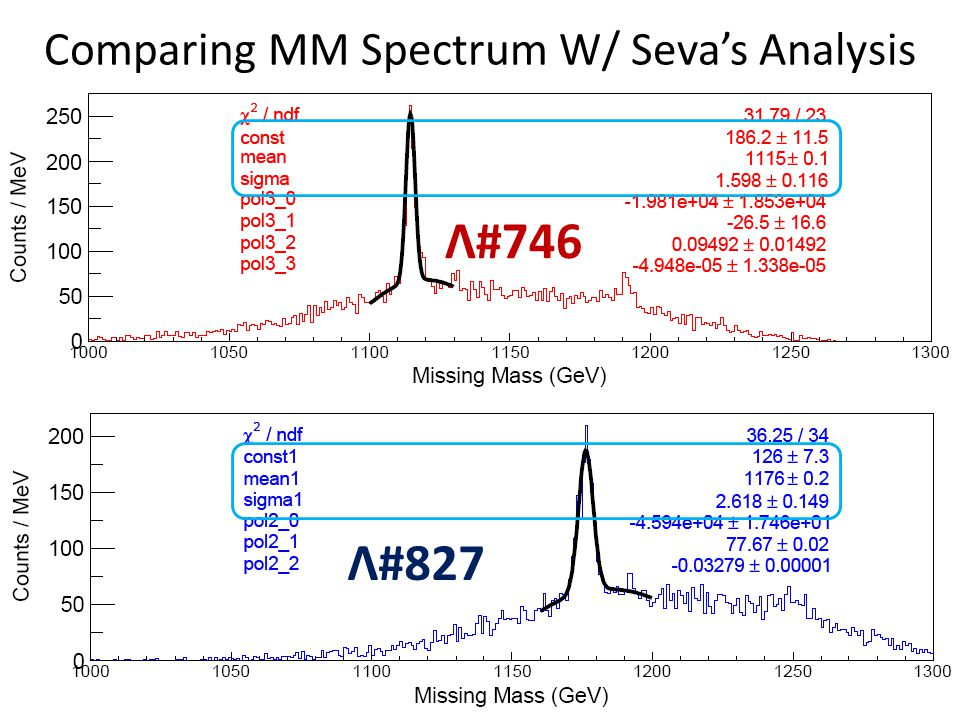 Comparing MM Spectrum W/ Seva's Analysis Λ#746 Λ#827