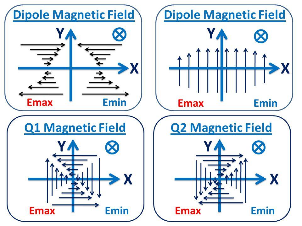 Emax Y X Dipole Magnetic Field Emin Y X Dipole Magnetic Field EmaxEmin X Y Q1 Magnetic Field EmaxEmin X Y Q2 Magnetic Field EmaxEmin