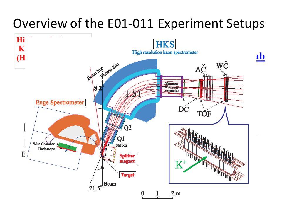 Sieve Slit Data W/ New Optics Red: Experimental Data Blue: Simulation w/ New Optics Focal Plane X-Xp Xp (rad) X (cm)