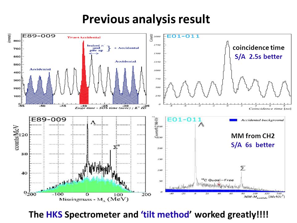 Red: Experimental Data Blue: Simulation w/ New Optics Focal Plane Data W/ Initial Optics – X vs Y w/ svy