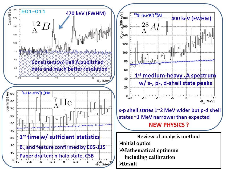Red: Experimental Data Blue: Simulation w/ New Optics Focal Plane Data W/ New Optics – X vs Y w/ svx