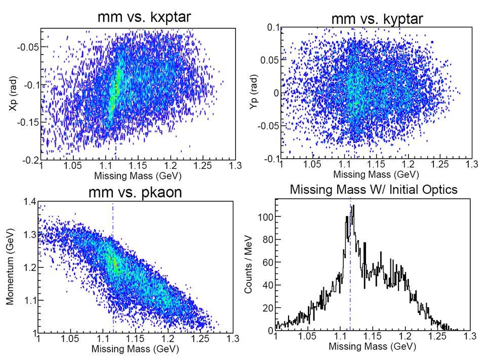 Focal Plane Data W/ Initial Optics - X vs Y w/ svx