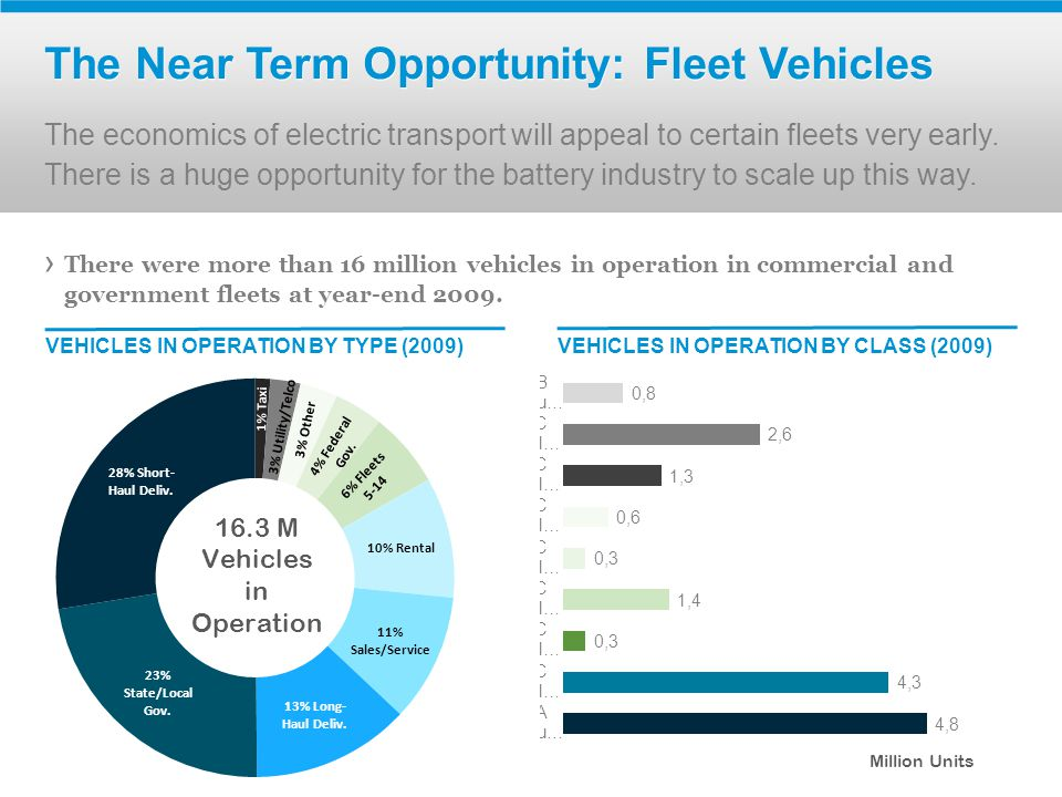 The Near Term Opportunity: Fleet Vehicles The economics of electric transport will appeal to certain fleets very early.