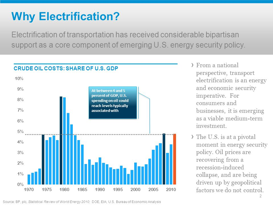 › From a national perspective, transport electrification is an energy and economic security imperative.