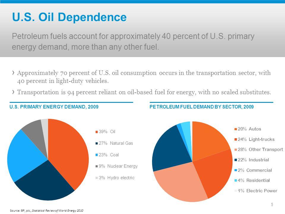 6 U.S.Oil Dependence: Imports U.S.