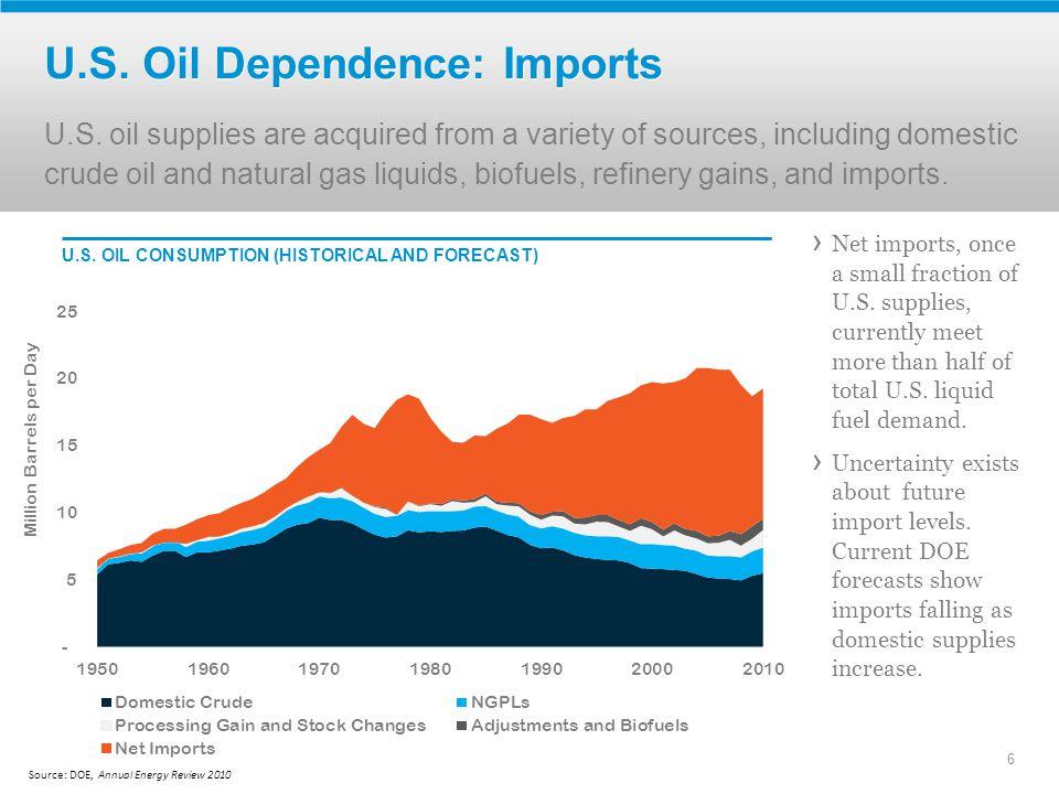 6 U.S. Oil Dependence: Imports U.S.