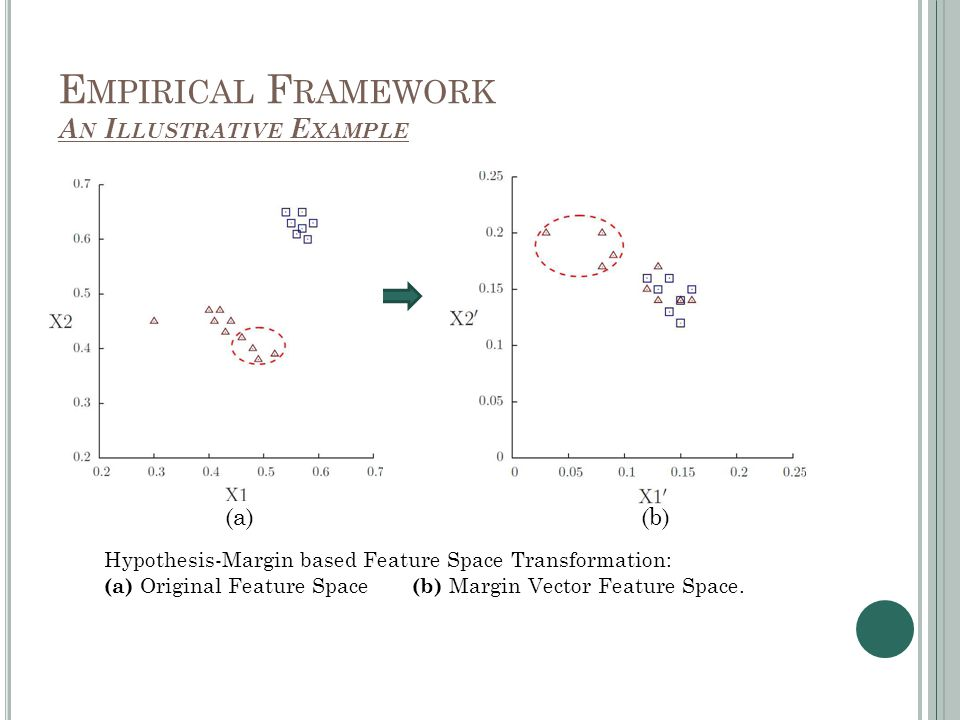 E MPIRICAL F RAMEWORK A N I LLUSTRATIVE E XAMPLE Hypothesis-Margin based Feature Space Transformation: (a) Original Feature Space (b) Margin Vector Feature Space.
