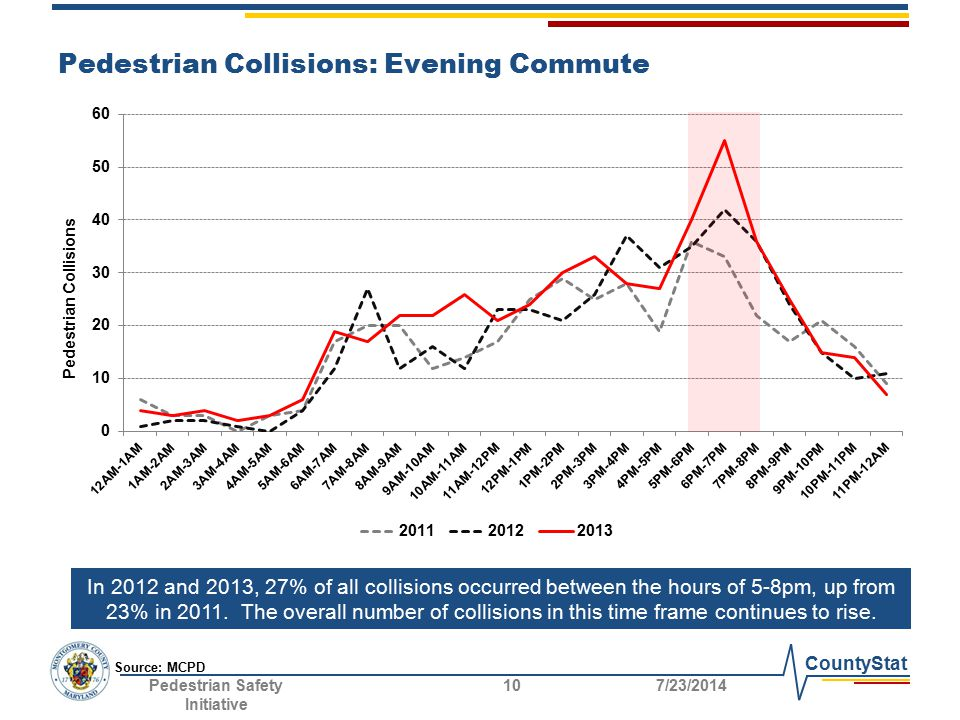 CountyStat Pedestrian Collisions: Evening Commute In 2012 and 2013, 27% of all collisions occurred between the hours of 5-8pm, up from 23% in 2011. Th
